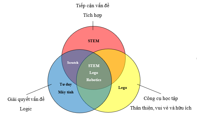 STEM-Lego-Robotics-so-do